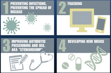Fighting back against AMR: The four core actions to prevent