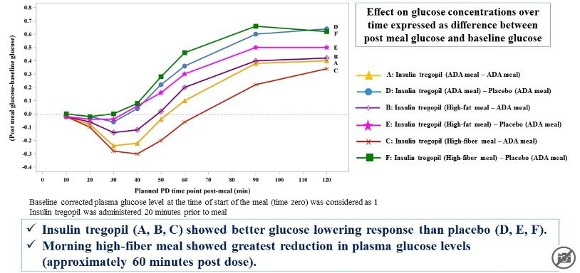 Glucose levels - afternoon meals