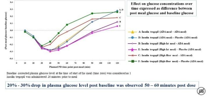 glucose-levels-morning-meal-e1530529075349.jpg
