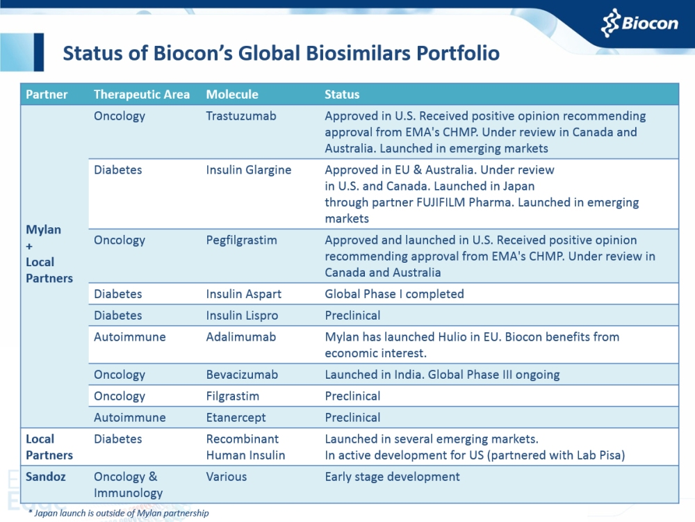 Biosimilars Portfolio